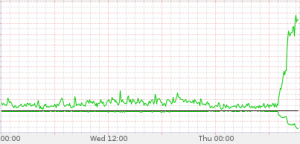 Launch day bandwidth graph